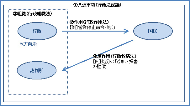 行政法106-1