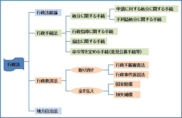 行政法106-2