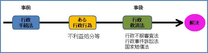 行政法106-3