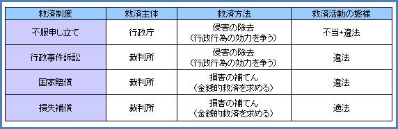 行政法106-4
