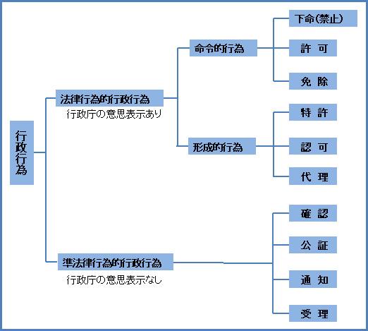 行政法111-1