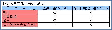 行政法125-1
