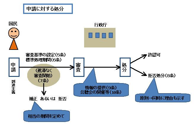 行政法126-2