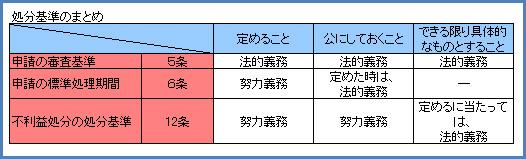 行政法127-1