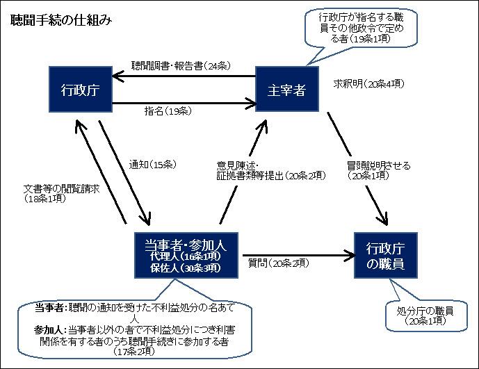行政法127-2