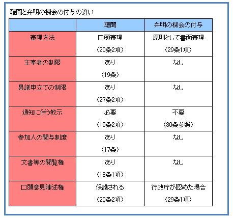 行政法127-3