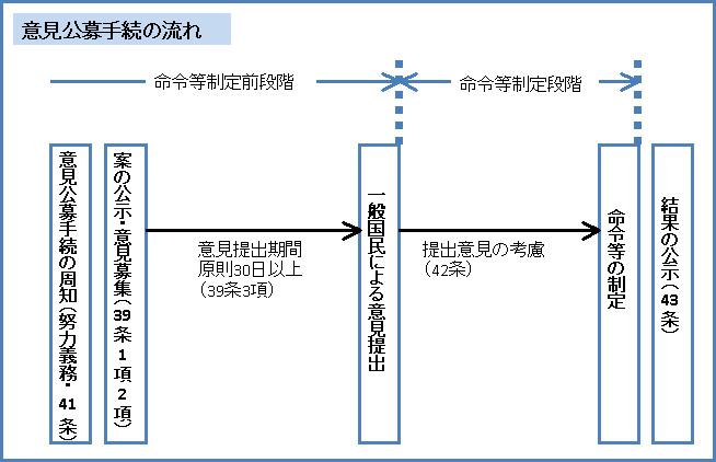 行政法128-1