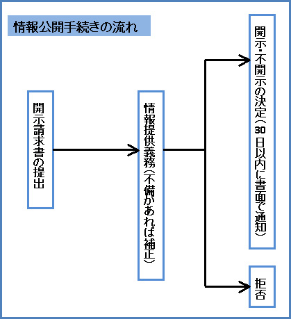 行政法129-1