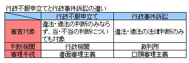行政法131-1