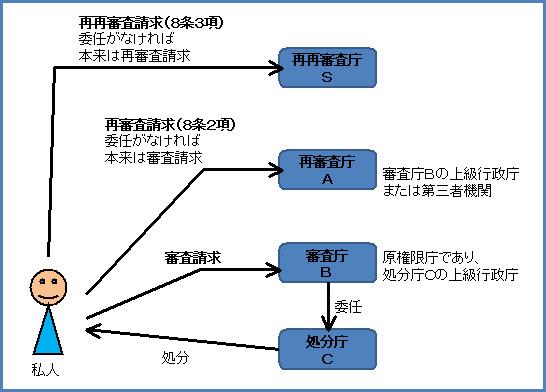 行政法131-2