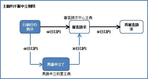 行政法132-1