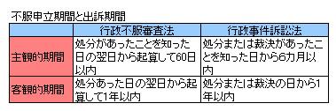 行政法132-2
