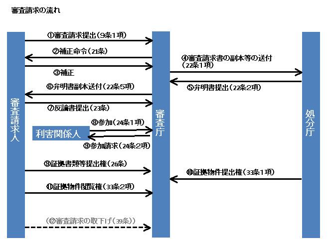 行政法132-3