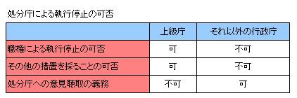 行政法133-1