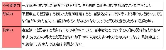 行政法133-2