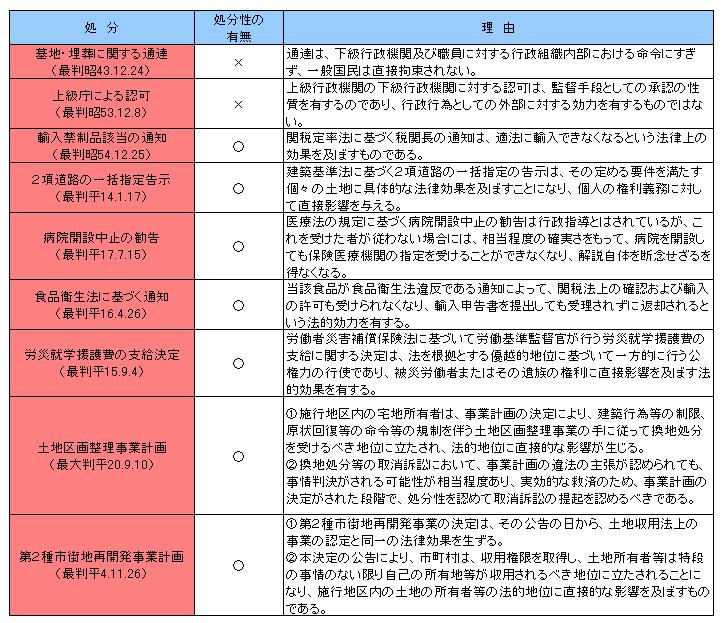 行政法135-1