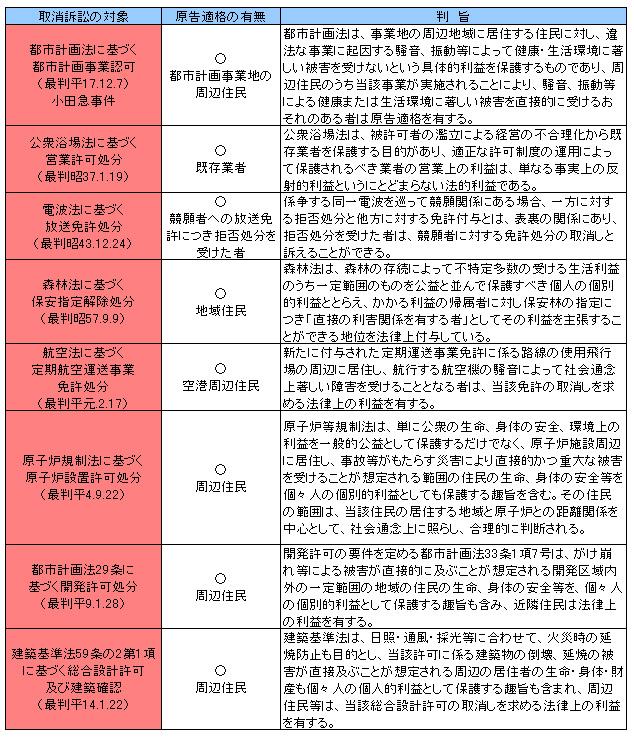 行政法135-2