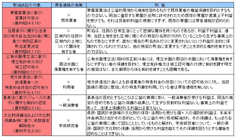行政法135-3