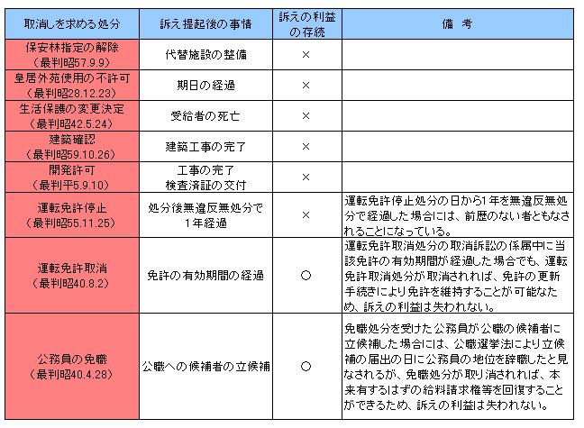 行政法135-4