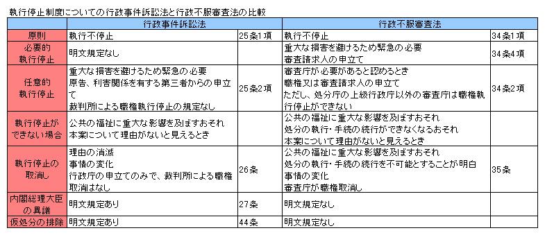 行政法136-1