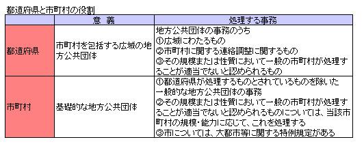 行政法140-2