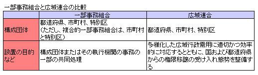 行政法140-3