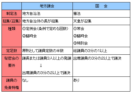 行政法141-2