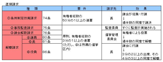 行政法142-1