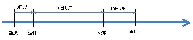 行政法142-2