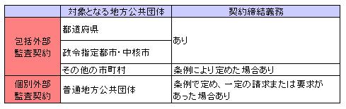 行政法142-3
