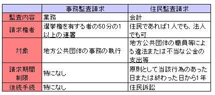 行政法142-4