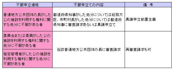 行政法143-1