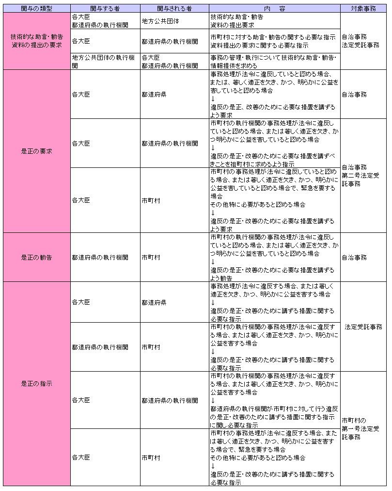 行政法143-2