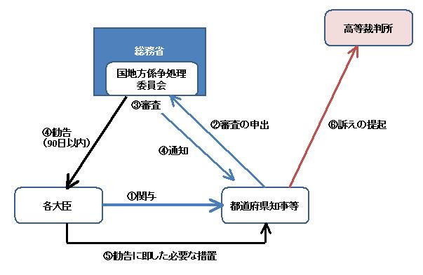 行政法143-4