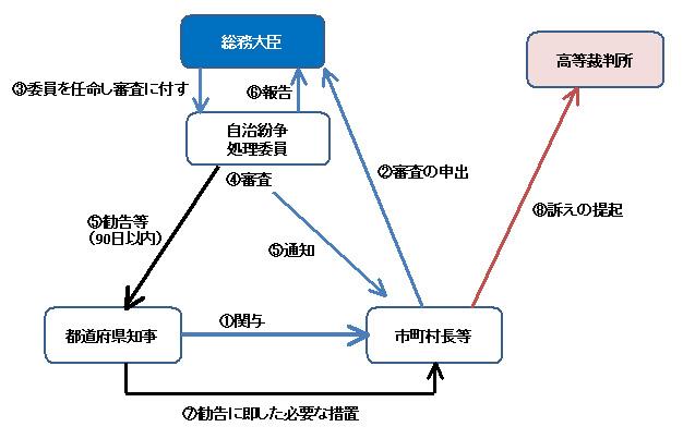 行政法143-5