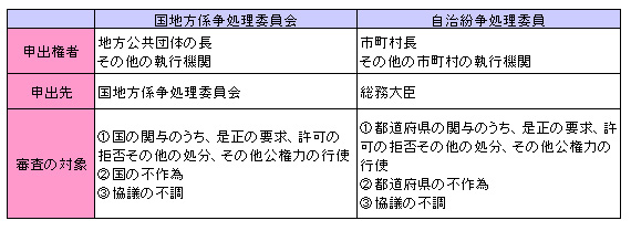 行政法143-6