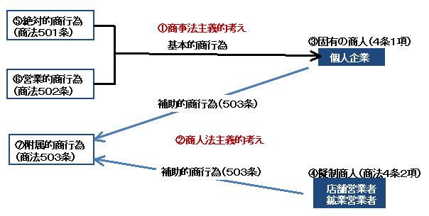 商法145-1