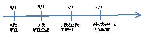 商法146-2