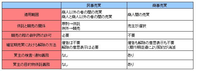 商法148-4