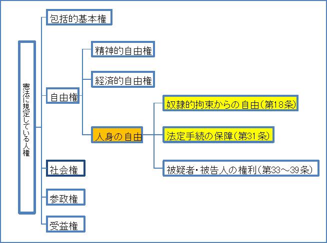 成田新法事件