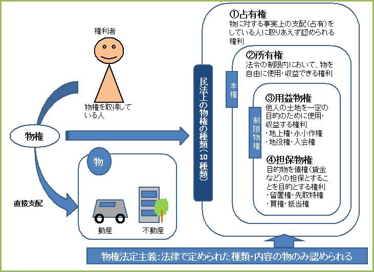 第59回 物権と物権変動 | 独学お...