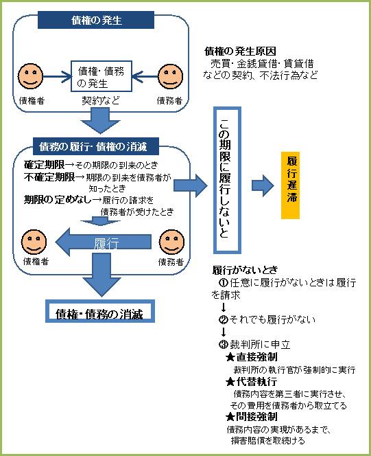 民法71-1