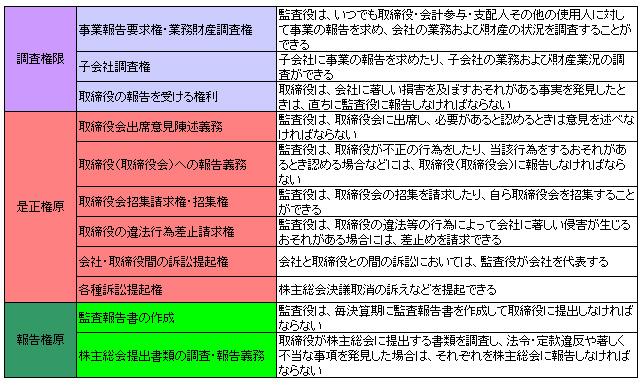 商法157-1