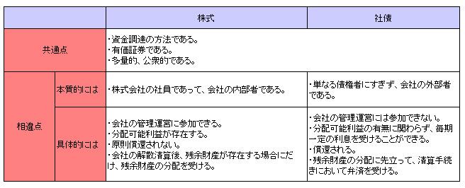 商法159-4